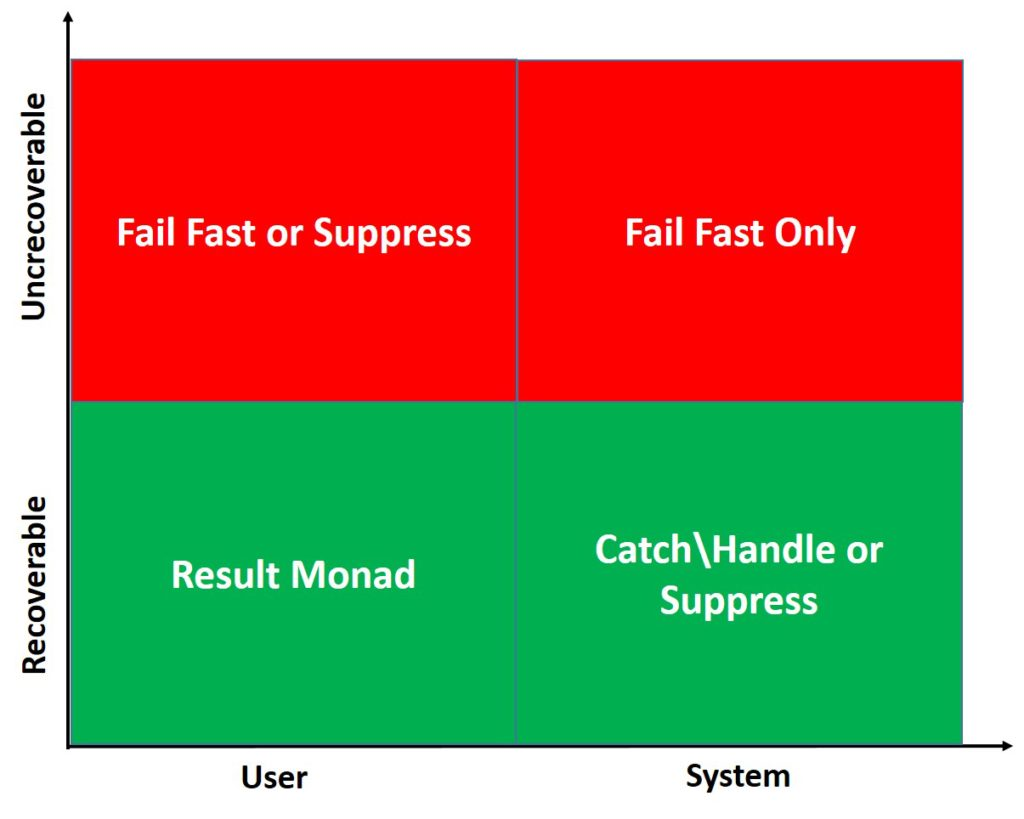 Handling of Errors by Categories
